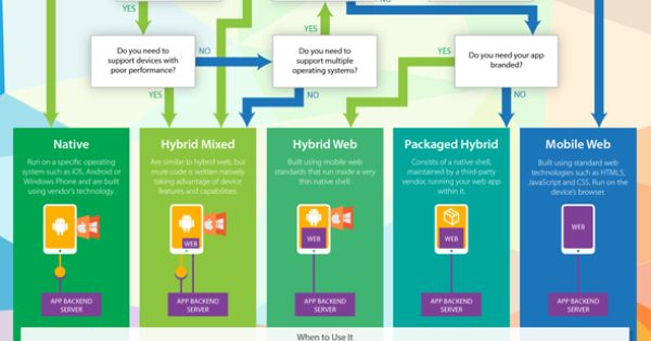 software native mobile apps vs mobile Wednesday, june 26, 2013 hybrid or native mobile app development: six key considerations erick vargas, software architect avantica technologies.