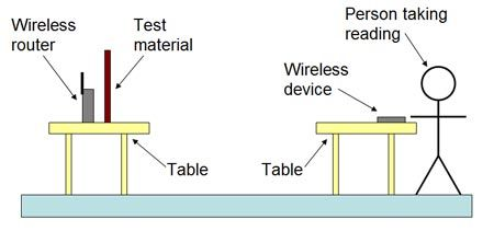 What Materials Can Block A Wi Fi Signal Science Project In 2020 Science Fair Science Fair Projects Computer Science Projects