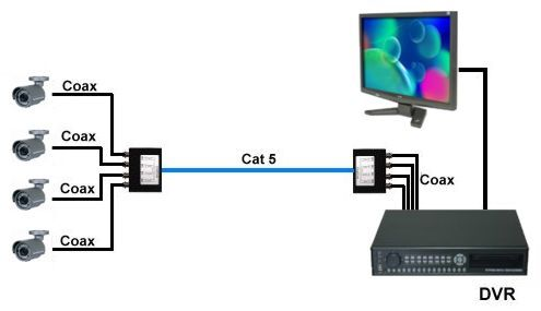 How to Use a Video Balun and CAT5 Cable for CCTV Cameras   Security cameras  for home, Cctv camera installation, Security camera installationPinterest
