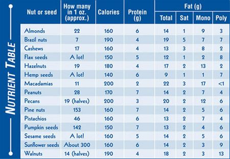 Nuts Seeds Ancient Foods That Are Still Nutritional Gems Today North American Vegetarian Society Food Calories List Nuts Seeds Nutrition Chart