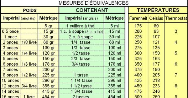 Mesures equivalences trucs et astuces cuisine pinterest - Conversion mesures cuisine ...