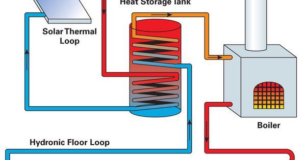 Hydronic Heating   HVAC / Mechanical   Pinterest ...