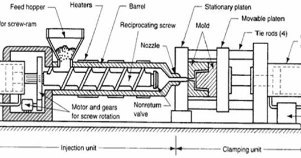molding machine diagram injection molding machine | injection molding | pinterest ... synchronizing machine diagram of induction