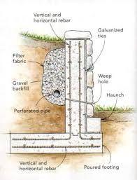 Resultado De Imagen De Cmu Block Design Plans Muro De Bloques Muro De Contencion De Piedra Construccion Muros