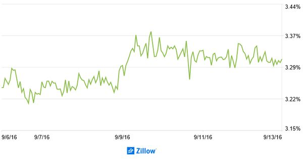 Zillow u2013 s Mortgage Rate Update #home #mortgage #insurance http - demand note template