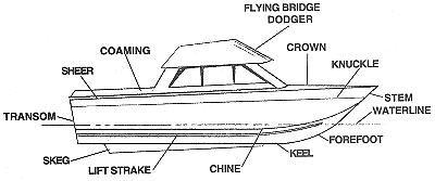 01eeb790e801a774c2ed4fd63752bc81 Labeled Boat Engine Diagram