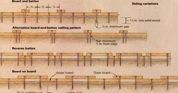 There Are Many Ways To Nail Board And Batten Siding Here Are Four Methods To Do The Job Right