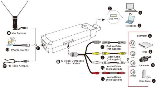 Build Your Own Ota Dvr Tv Tuner Card Over The Air Antenna Outdoor Tv Antenna