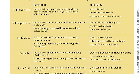 what makes a leader summary What makes a successful leader summary findings from a study on leadership, emotional intelligence, and personality type first of three reports by sharon l richmond, pam fox rollin, and julie m brown june 28, 2004 success than traditional leadership competencies (such as planning and financial acumen) we analyzed.