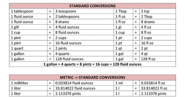 conversion table for liquids