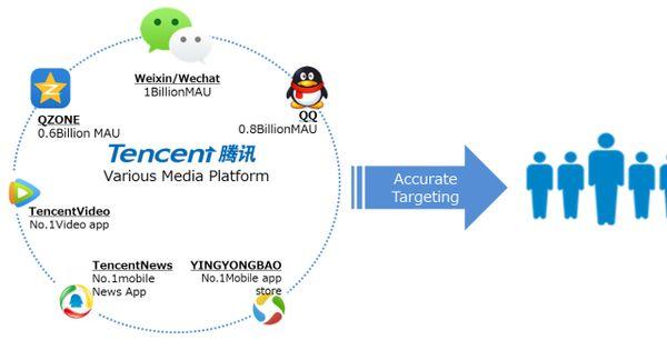 Tencent Video In China S Video Platform Market Advertising Networks Internet Usage Advertising