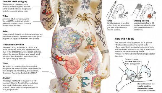 tattoo pain chart 2 awesome pinterest tattoo pain chart pain d 39 epices and tattoo pain. Black Bedroom Furniture Sets. Home Design Ideas