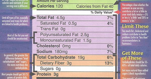 A Healthy Habit: Read Food Labels (Nutrition Facts)