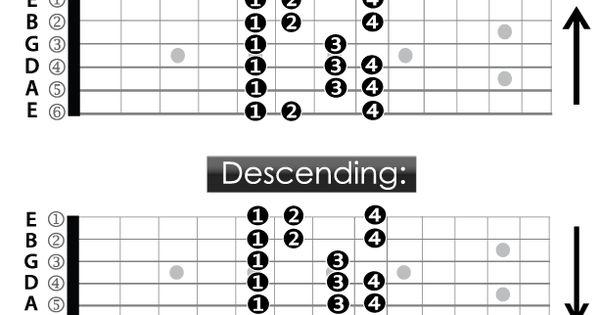 guitar fingering chart a spanish minor scale 5th fret diagram guitar lessons pinterest. Black Bedroom Furniture Sets. Home Design Ideas