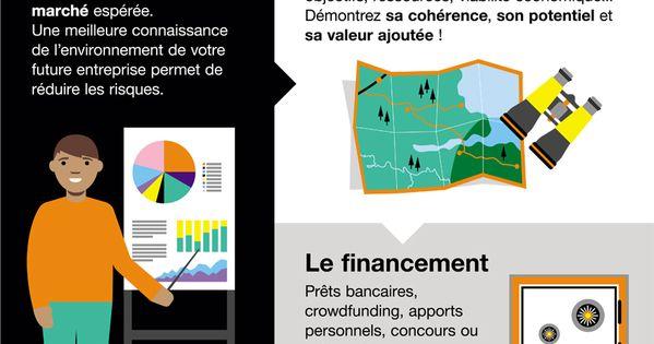 Infographiela Creation D Entreprise En 9 Etapes Business Infographic Small Business Entrepreneurship Business Marketing