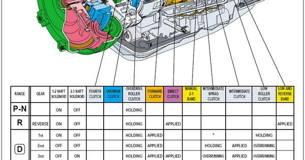 4L80E Parts    Blow      Up        Diagram      auto   Pinterest   Cars  Car stuff and Engine