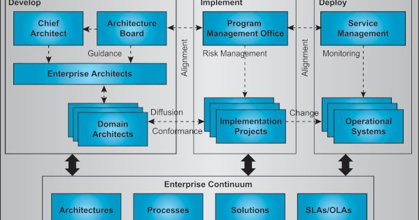 Enterprise architecture governance framework for Architecture of e governance