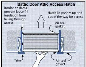 Ez E Z Hatch Attic Access Scuttle Door Meets New Energy Codes Irc Iecc And Energy Star Attic Access Attic Remodel Energy Star Passive House