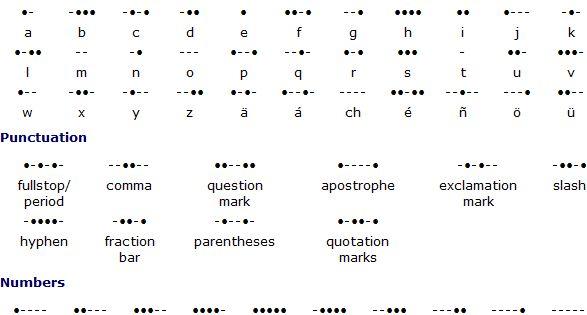 Learn braille not blind