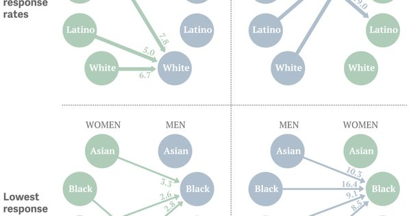 dating app reveals troubling racial preferences Quartz has dug up a rather sad chart that reveals the racial preferences of online daters judging from data from facebook dating app are you interested, you can see how different races respond to each other under the veil of the internet.