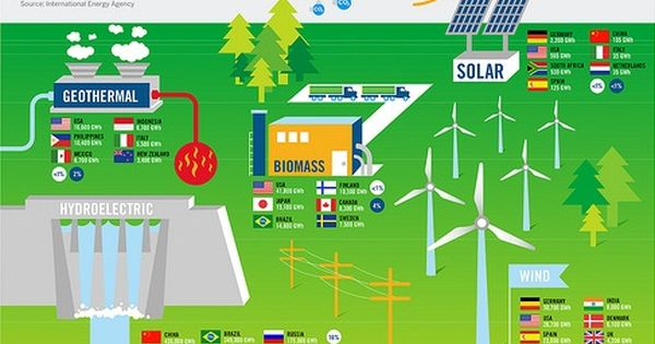 CLEAN ENERGY TRENDS: Interactive infographic, by Good and Volume One