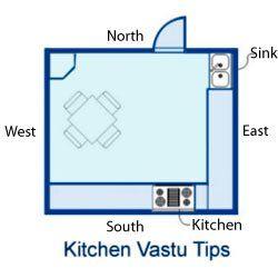 Ten Vastu Shastra Tips For Your Dream Kitchen Kitchen Vastu