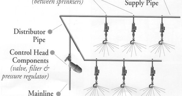 Greenhouse Misting System : Greenhouse misting propagation system this kit comes