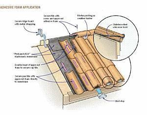 Roof Lighting Vernacular Roof Installation Roof Clay Roof Tiles