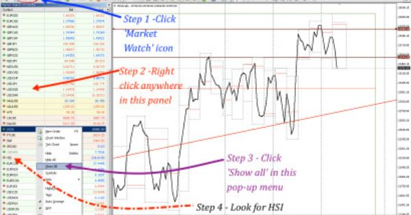 Quarters Theory Indicator Mt4