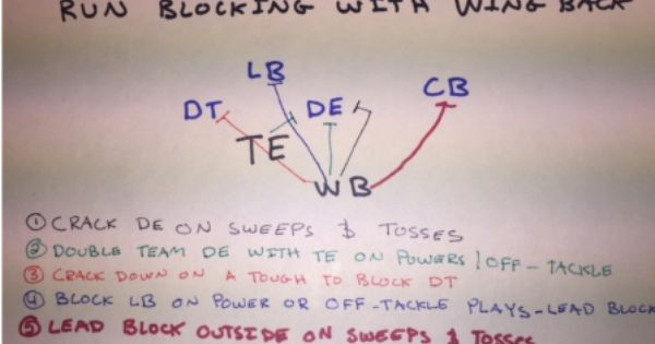 Utilizing A Wing Back In Your Offense Youth Football