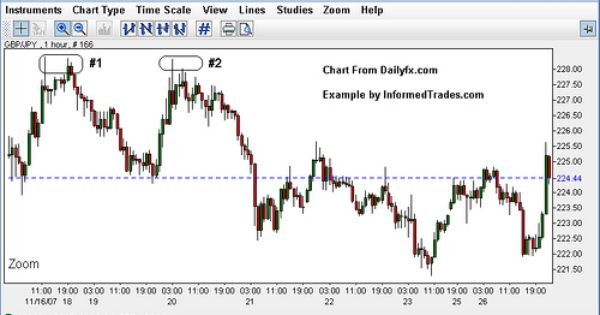 Double Top Line Study Chart Pattern