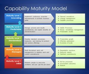 Free Capability Maturity Model Template For Powerpoint Business