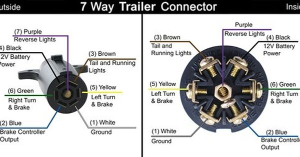 Wiring for truck bed camper and battery isolator recommendation - Ford Truck  Enthusiasts Forums | Trailer wiring diagram, Trailer light wiring, TrailerPinterest