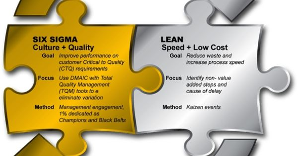 how to become a six sigma consultant