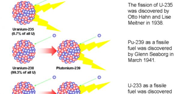 The Only Three Fissile Isotopes U235 Pu239 From U238 And U233 From Th232 Nuclear Energy Nuclear Power Molten Salt Reactor