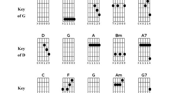 chords in open g tuning chart guitar alliance scales pinterest guitars guitar chords. Black Bedroom Furniture Sets. Home Design Ideas