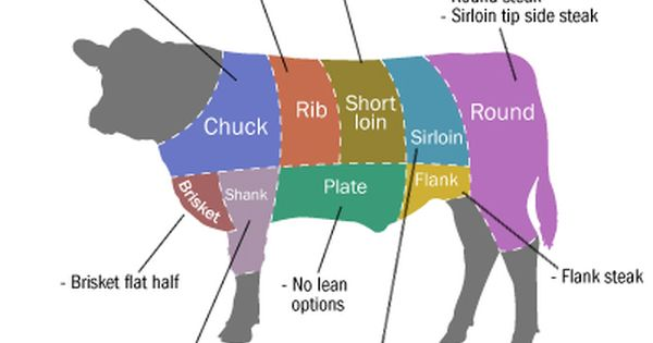 More Than 20 Cuts Of Beef Now Meet The Usda S Regulations