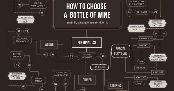 Great cheat sheet for choosing a bottle of wine