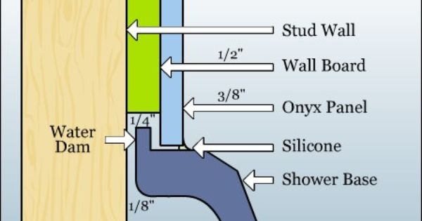 Onyx Collection Shower Installation Tutorial Diagram Shower