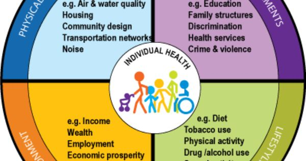 Social determinants of health | Infographics | Pinterest ...