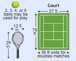 Basic Rules For Playing Tennis Tennis Rules Play Tennis How To Play Tennis