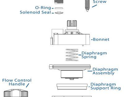 How To Adjust A Hunter Rotor Head Sprinkler Valve Irrigation Valve Sprinkler System