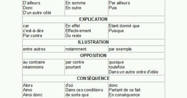 Learn french comparatif