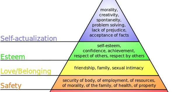 understanding the hierarchy of human needs 6 core human needs by anthony as we begin to understand what drives our decisions and after spirit needs which links to maslow's hierarchy of needs.