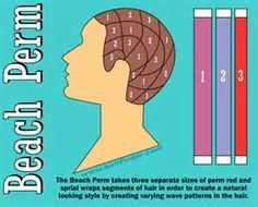Image Result For Curvature Perms With Large Rods Wave Perm Beach Wave Perm Permed Hairstyles