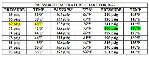 Pressure Temperature Charts For R410a R22 And R134a Refrigerants Temperature Chart Chart Pressure