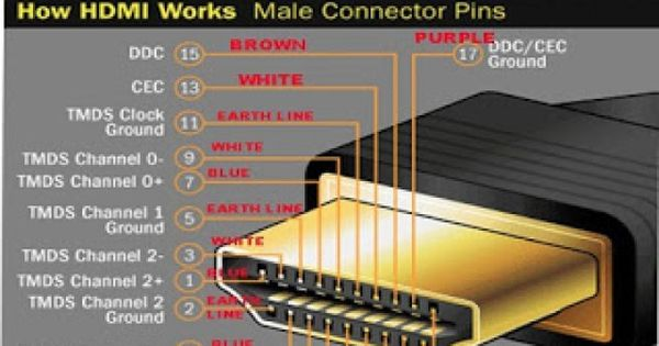 16 Types Of Computer Ports And Their Functions Port Computer Hdmi