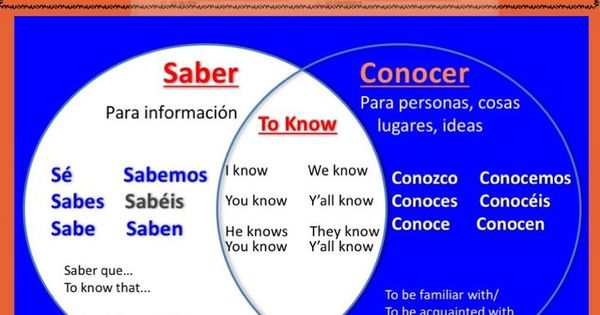 Spanish Saber And Conocer Interactive Notebook Activity