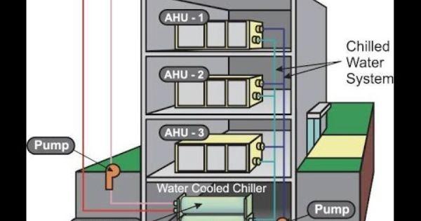 كيف تتم عملية توزيع الهواء البارد لشيلير في الغرفة Cold Air