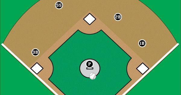 Baseball Field Diagram Printable Layout Diamond Cake